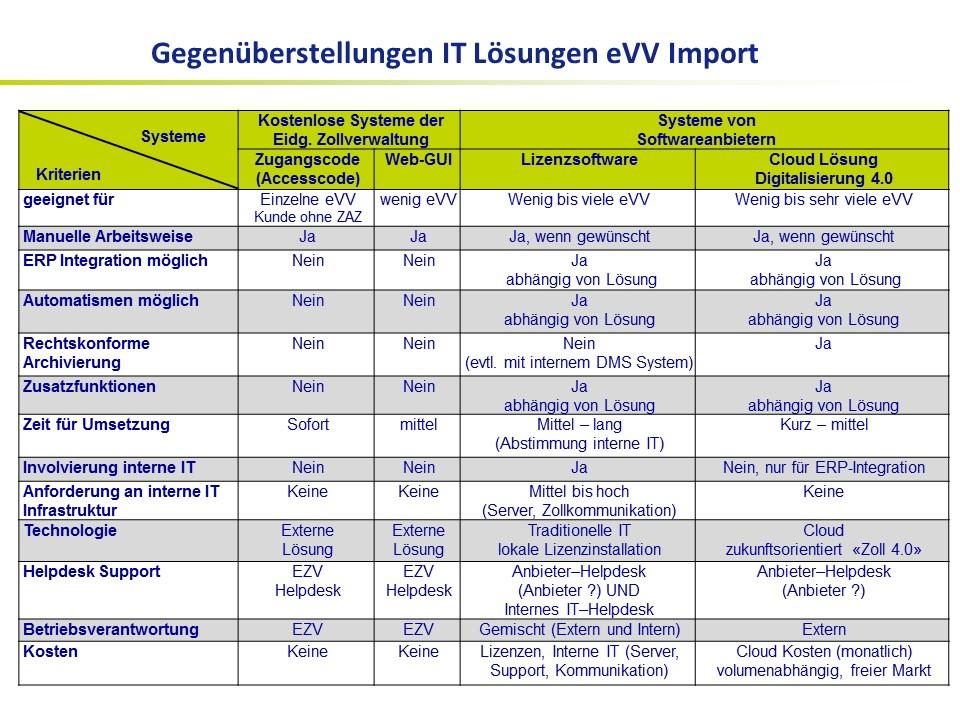 Gegenüberstellung IT Lösungen eVV Import